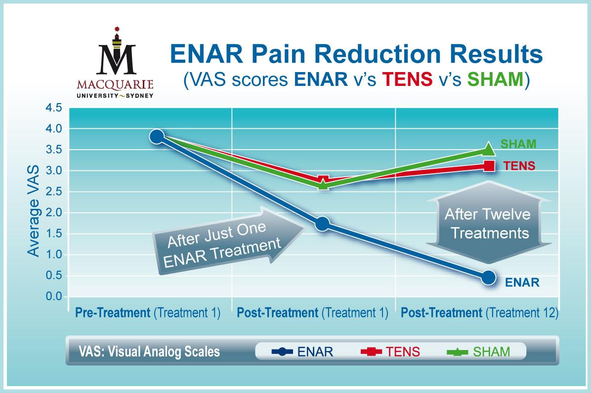 Macquarie University Research Pain Scale